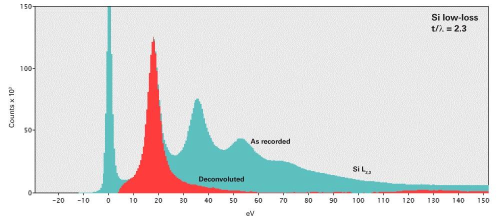 Fourier-log deconvolution